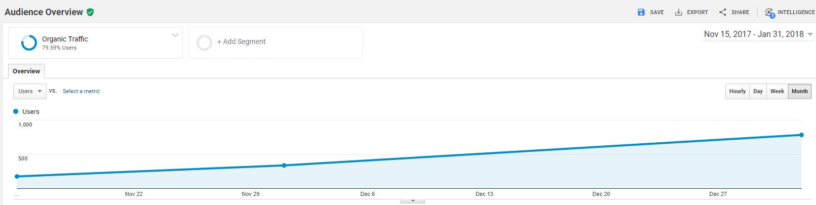 x300 traffic in 3 months