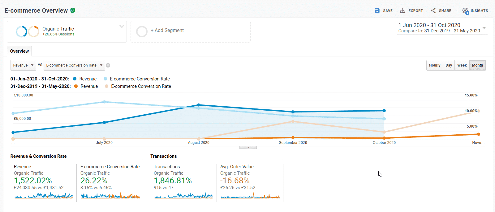 Ecommerce SEO specialist showing graph increase within 4 months