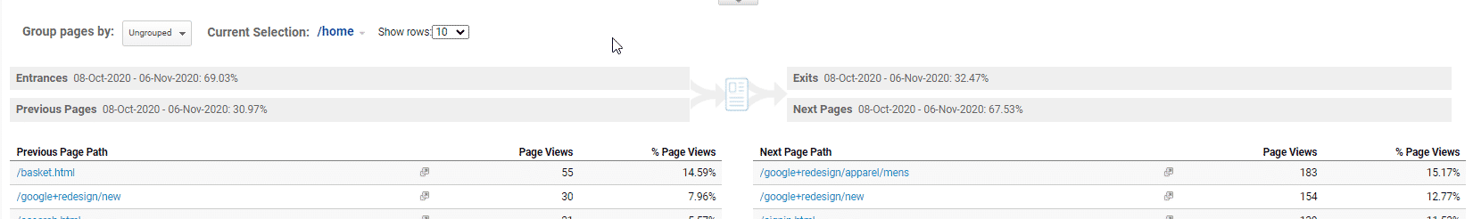 Image showing the previous and next page for page views in Google Analytics