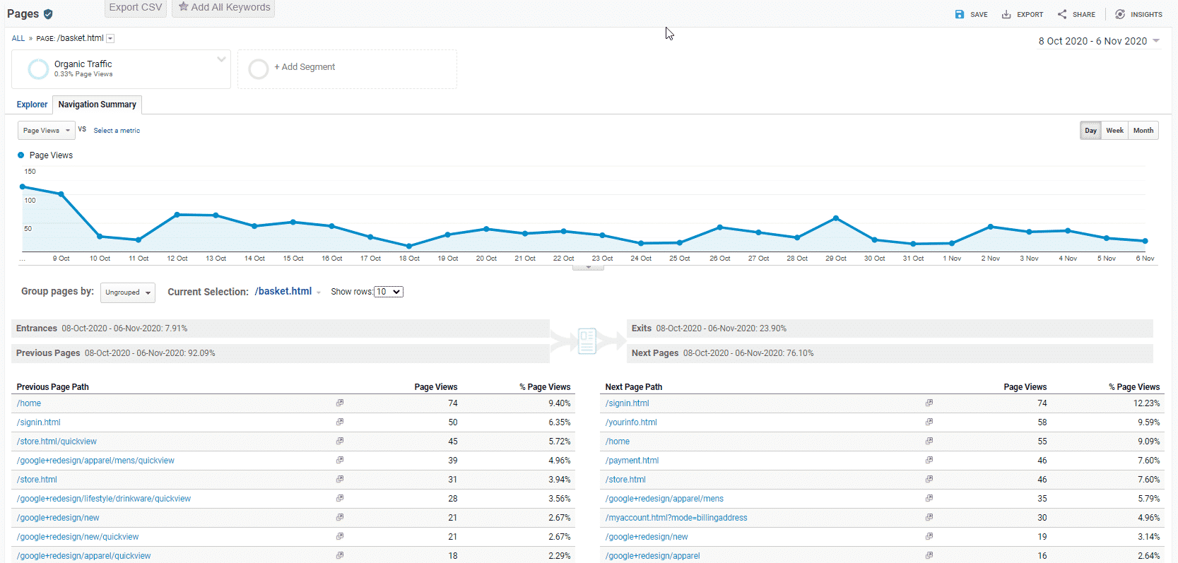 Overview image showing the organic traffic along with previous and next pages for page views in Google Analytics