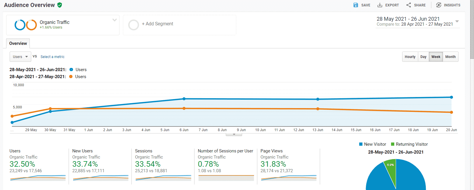 30 percent increase in organic traffic over 30 days